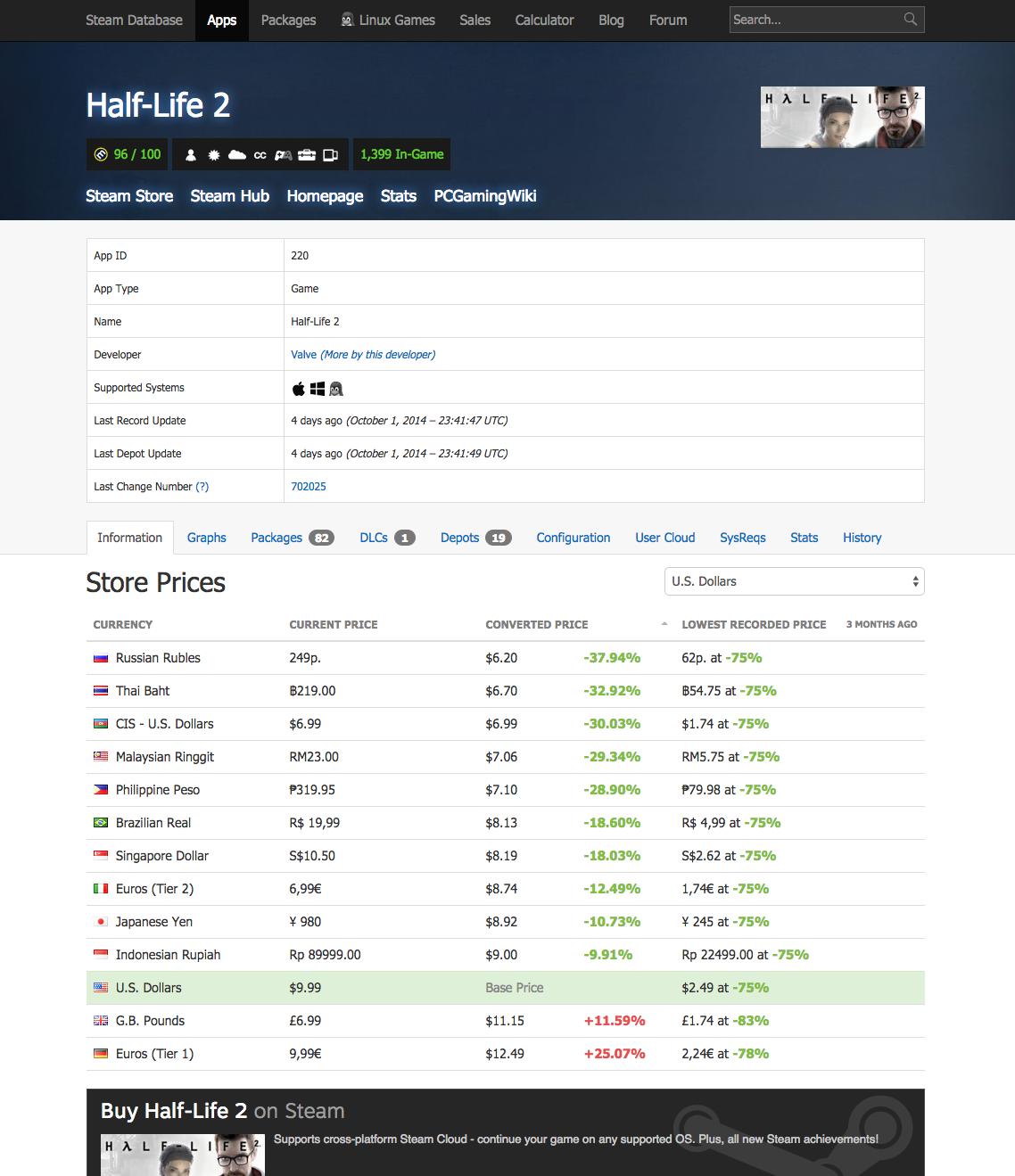 SteamDB App Profiles