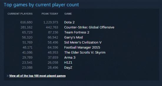 dota2players